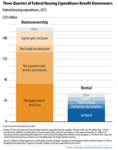 This chart from the Center on Budget and Policy Priorities demonstrates the stark difference in homeowner and renter subsidies.